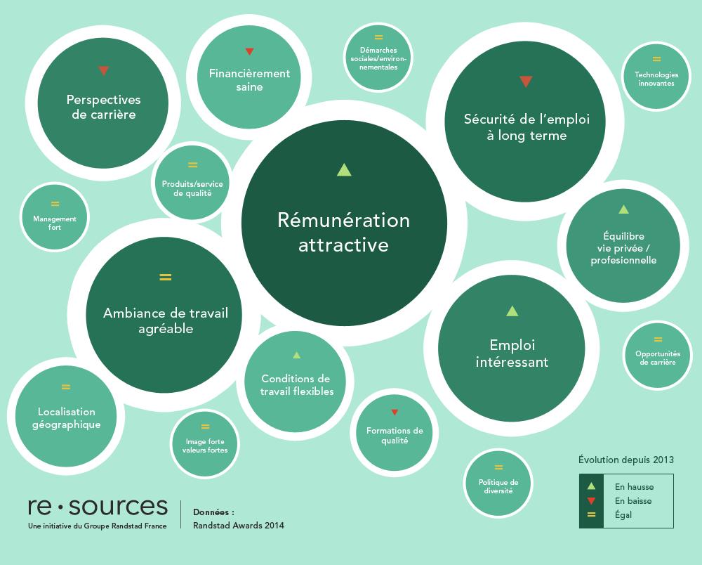 critere_recrutement_employeur_randstad_awards