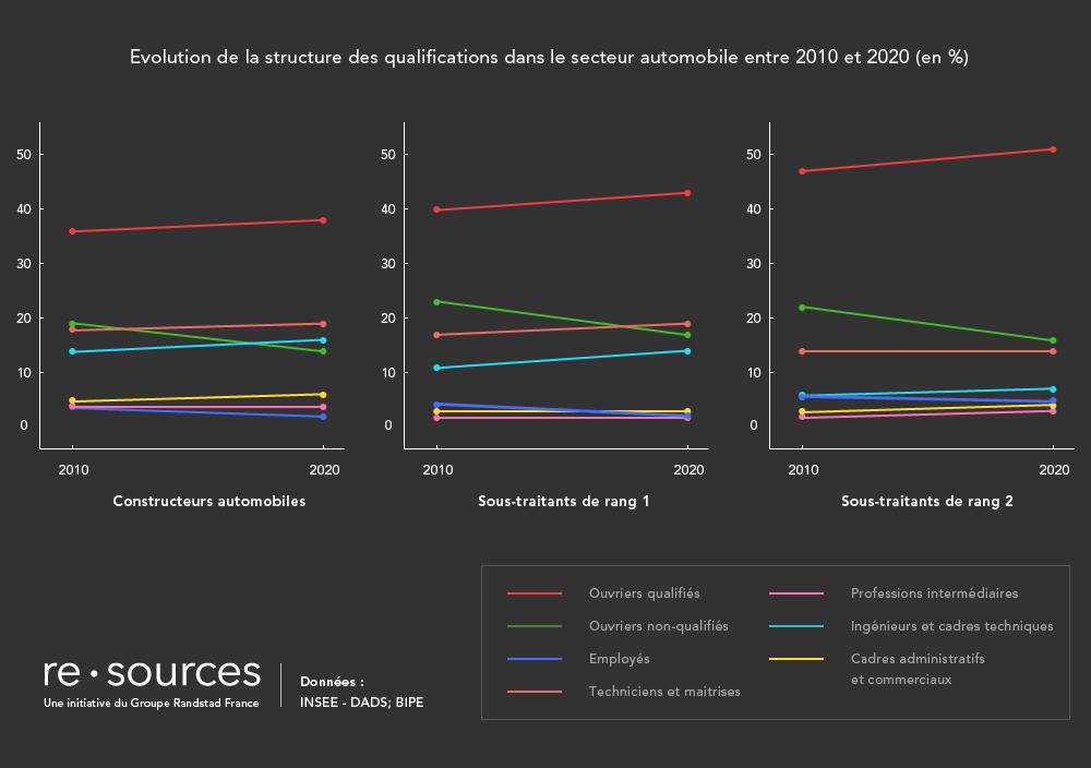evolution_structure_qualifications_secteur_auto_2010_2020