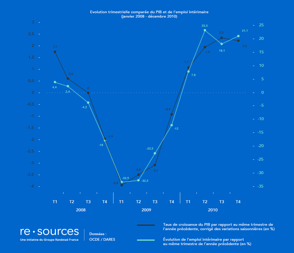 re.sources_interim_croissance