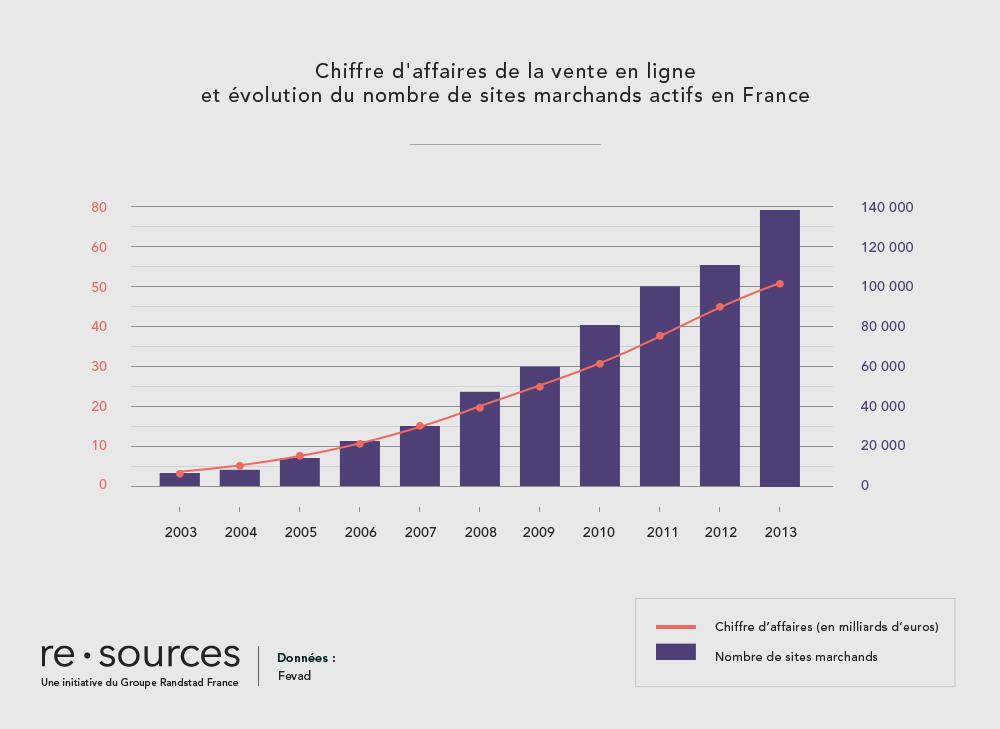 re.sources_chiffre_affaires_ecommerce