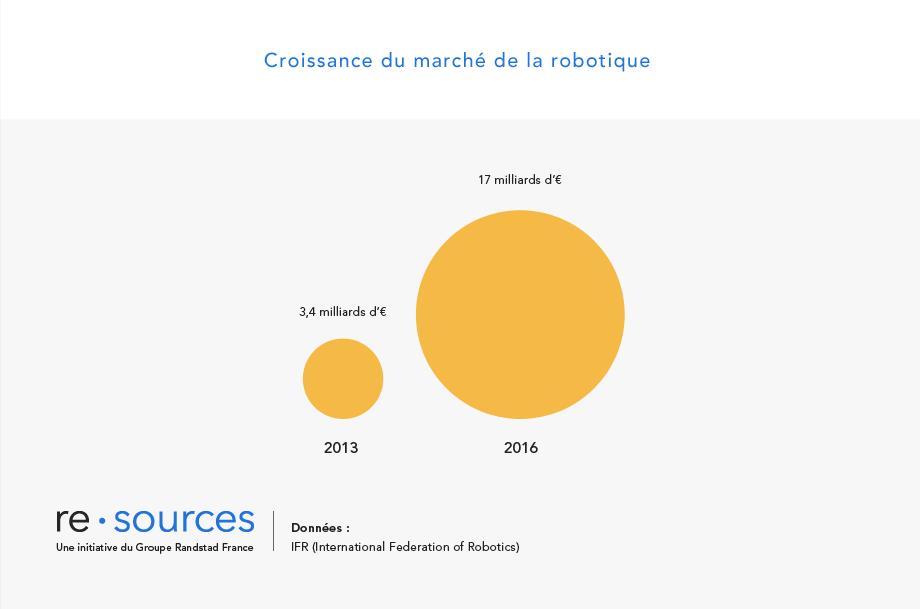 re.sources_dataviz_robotique6
