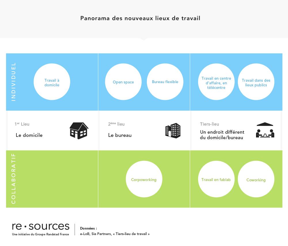 re.sources_dataviz_modesdetravail2