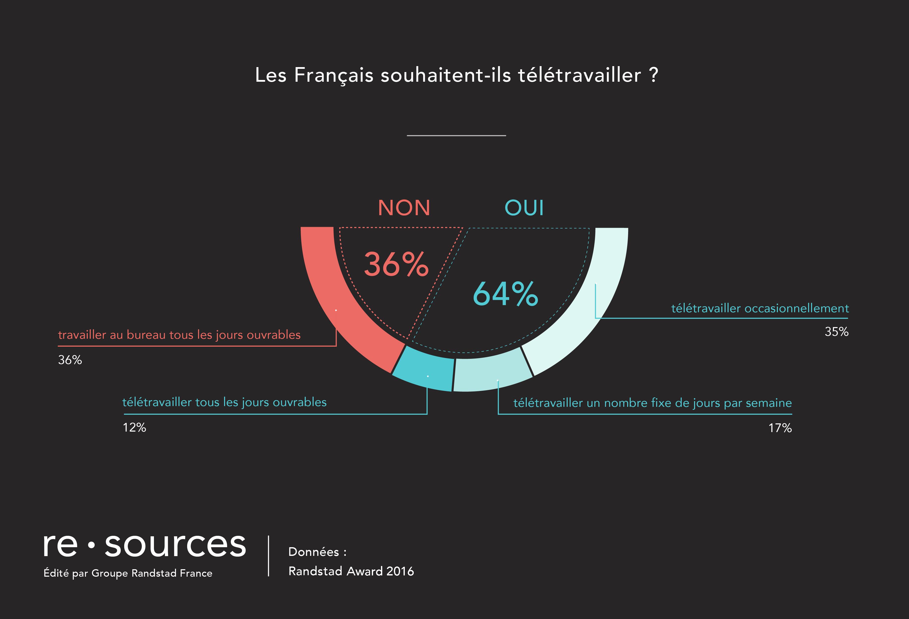 Vignette du document Le  télétravail séduit les français