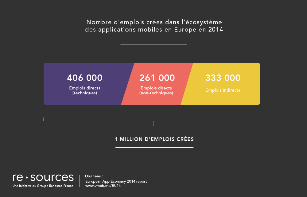 re.sources_emplois_crees_applications