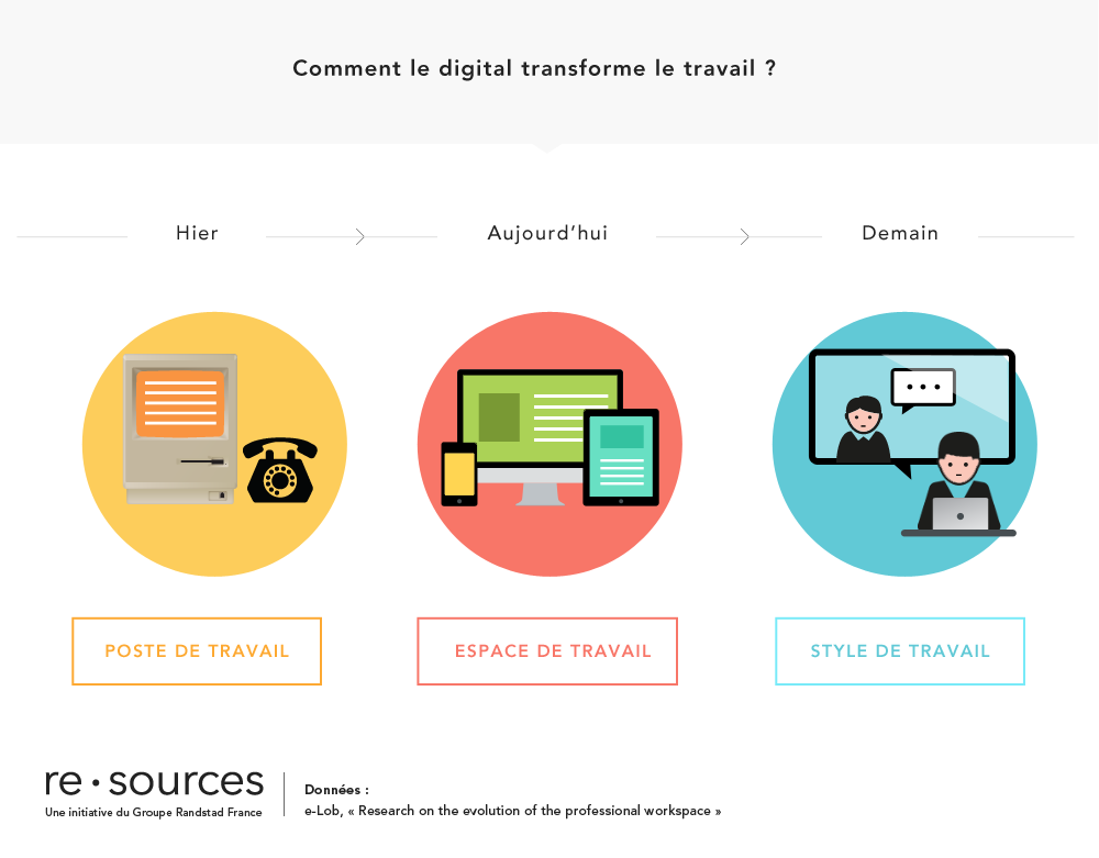 re.sources_dataviz_modesdetravail