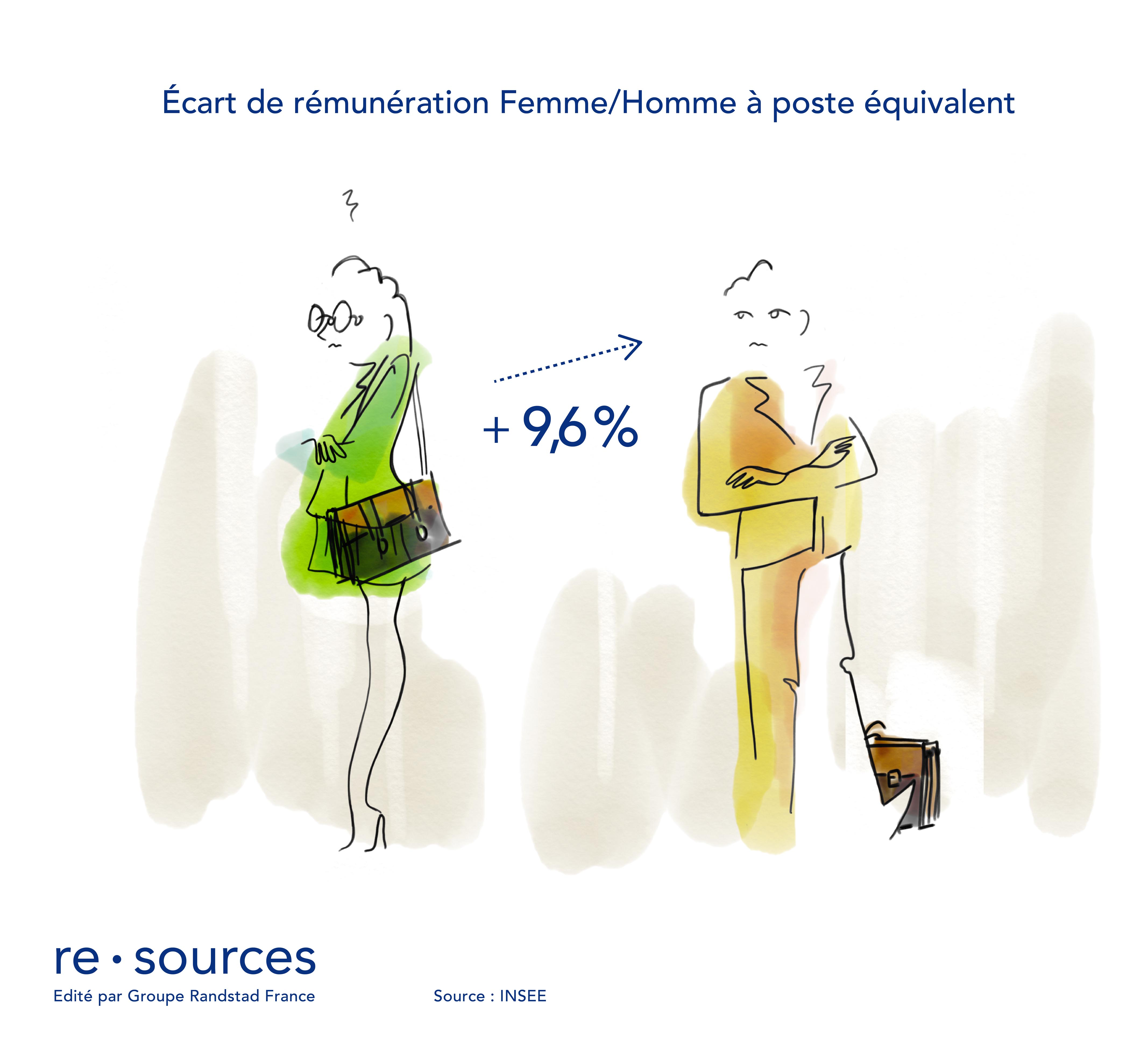 re.sources - ecart_remuneration