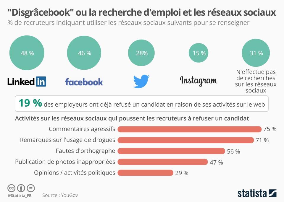 recherche-demploi-et-RS_infographie