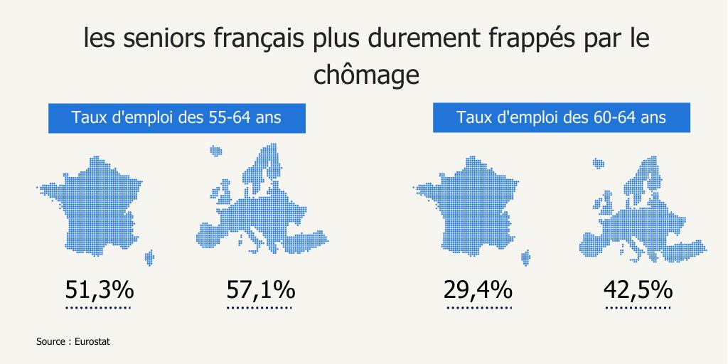 la France fait figure de mauvais élève sur l'emploi des seniors.