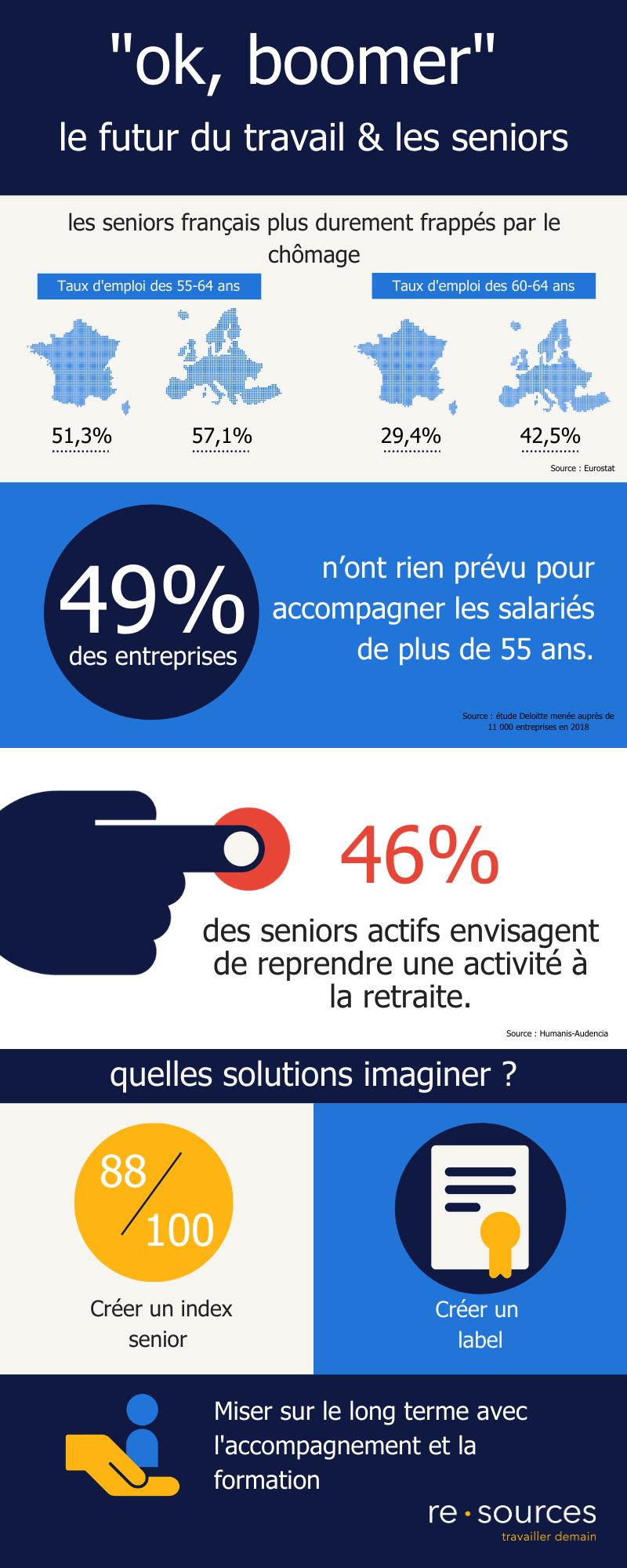 infographie - le marché de l'emploi et le futur au travail des seniors