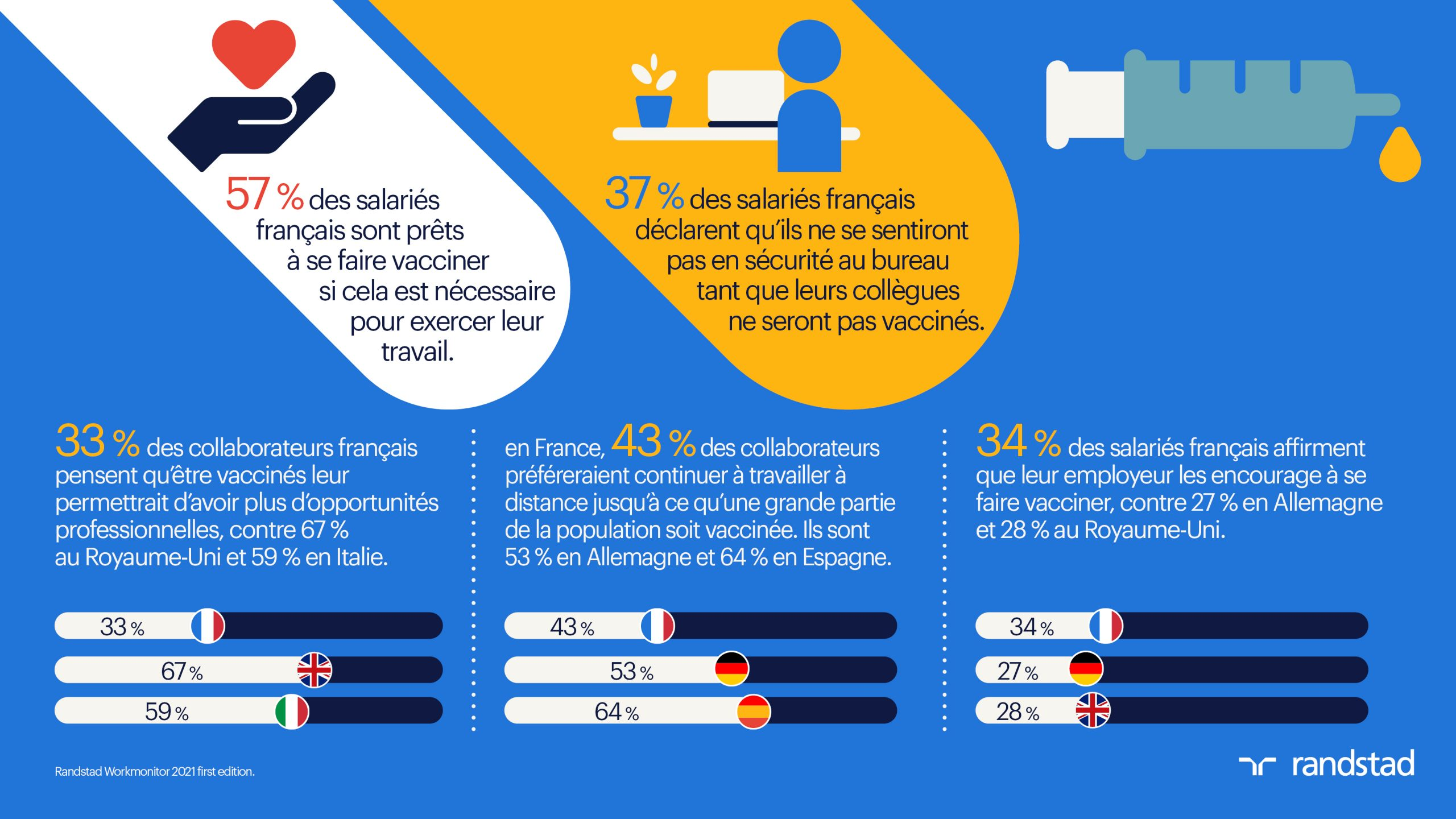 Workmonitor 2021 infographie vaccin covid 19